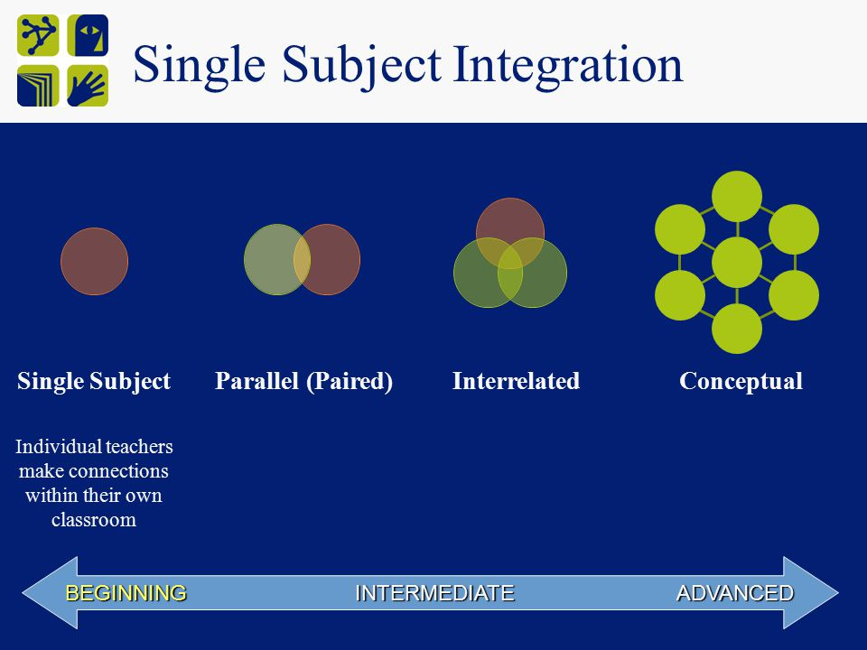 Single Subject Integration BEGINNING INTERMEDIATE ADVANCED Single SubjectParallel (Paired)InterrelatedConceptual Individual teachers make connections within their own classroom