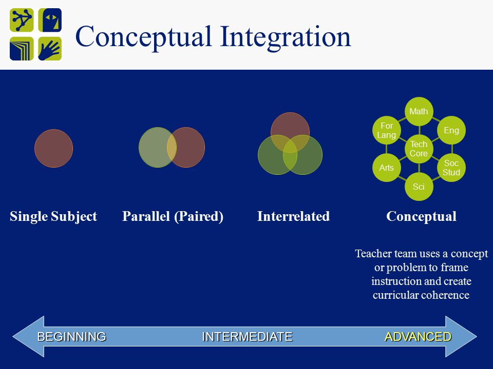Conceptual Integration BEGINNING INTERMEDIATE ADVANCED Single SubjectParallel (Paired)InterrelatedConceptual Teacher team uses a concept or problem to frame instruction and create curricular coherence