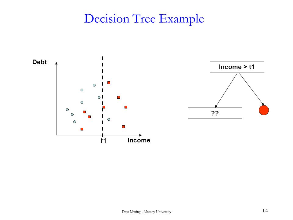Data Mining - Massey University 14 Decision Tree Example t1 Income Debt Income > t1 ??