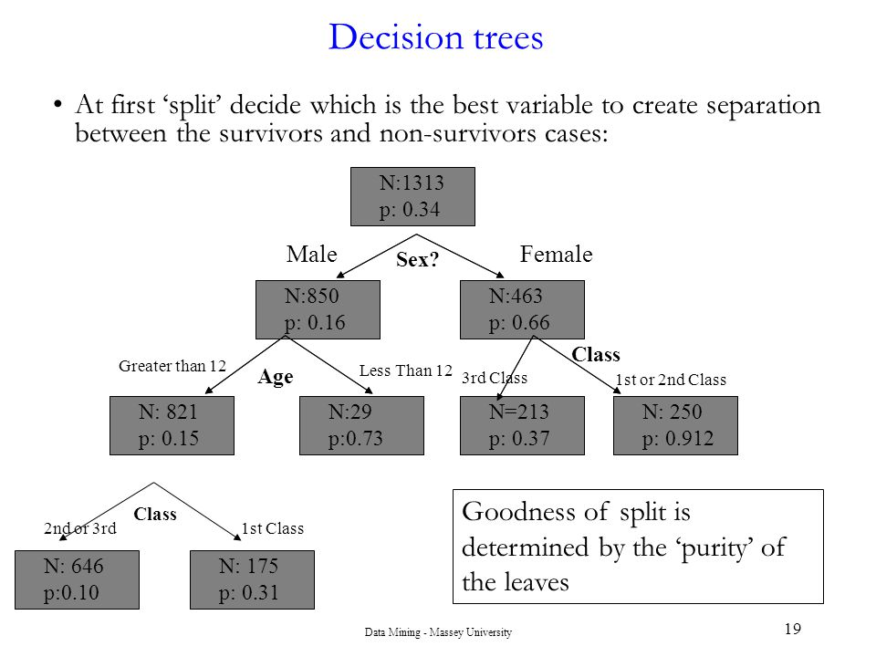Data Mining - Massey University 19 Decision trees At first 'split' decide which is the best variable to create separation between the survivors and no