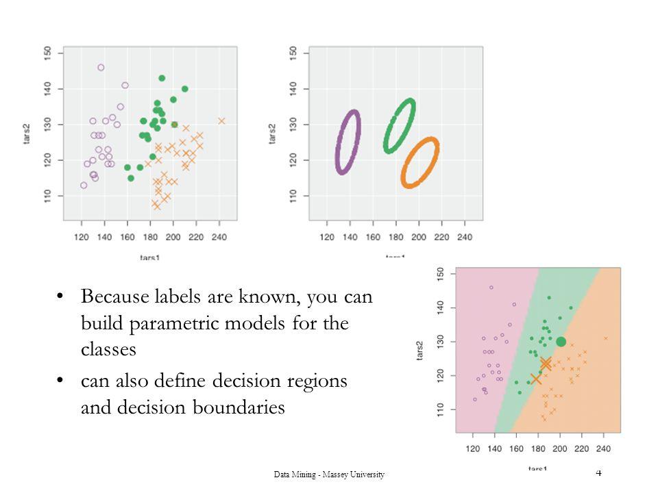 Data Mining - Massey University 45 Decision Regions and Bayes Error Rate p( x | c 1 )p( x | c 2 ) Class c 1 Class c 2 Class c 1 Class c 2 Optimal decision regions = regions where 1 class is more likely Optimal decision regions  optimal decision boundaries