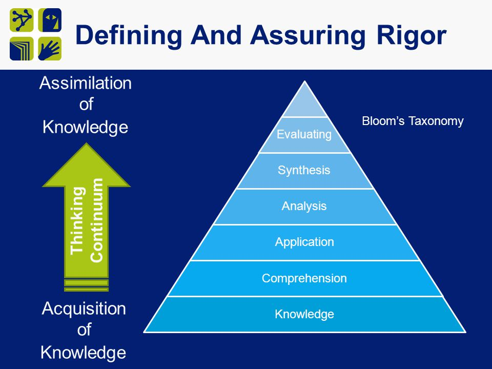 Evaluating Synthesis Analysis Application Comprehension Knowledge Defining And Assuring Rigor Bloom's Taxonomy Thinking Continuum Acquisition of Knowledge Assimilation of Knowledge