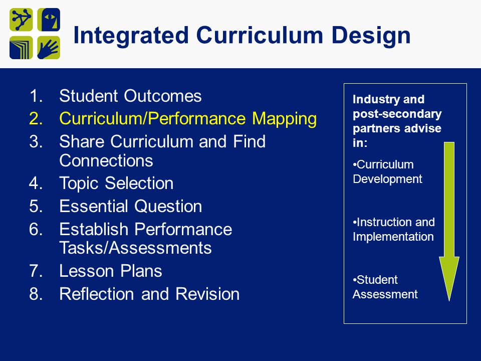 Integrated Curriculum Design 1.Student Outcomes 2.Curriculum/Performance Mapping 3.Share Curriculum and Find Connections 4.Topic Selection 5.Essential Question 6.Establish Performance Tasks/Assessments 7.Lesson Plans 8.Reflection and Revision Industry and post-secondary partners advise in: Curriculum Development Instruction and Implementation Student Assessment