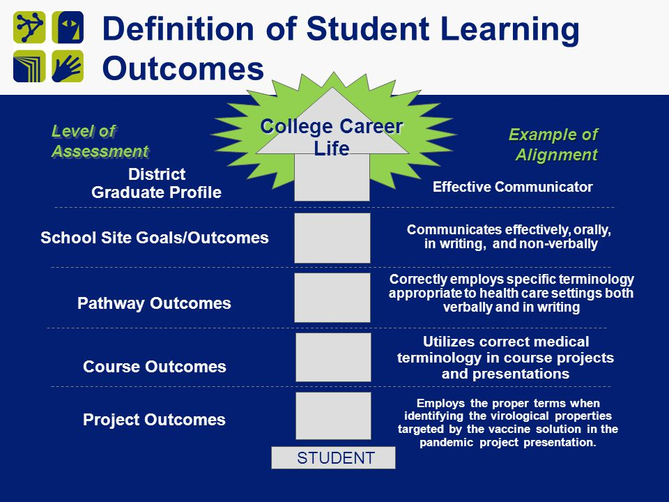 Definition of Student Learning Outcomes Communicates effectively, orally, in writing, and non-verbally Correctly employs specific terminology appropriate to health care settings both verbally and in writing Utilizes correct medical terminology in course projects and presentations Employs the proper terms when identifying the virological properties targeted by the vaccine solution in the pandemic project presentation.