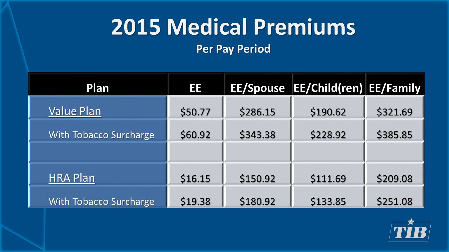 2015 Medical Premiums Per Pay Period PlanEEEE/SpouseEE/Child(ren)EE/Family Value Plan $50.77$286.15$190.62$321.69 With Tobacco Surcharge $60.92$343.38$228.92$385.85 HRA Plan $16.15$150.92$111.69$209.08 With Tobacco Surcharge $19.38$180.92$133.85$251.08