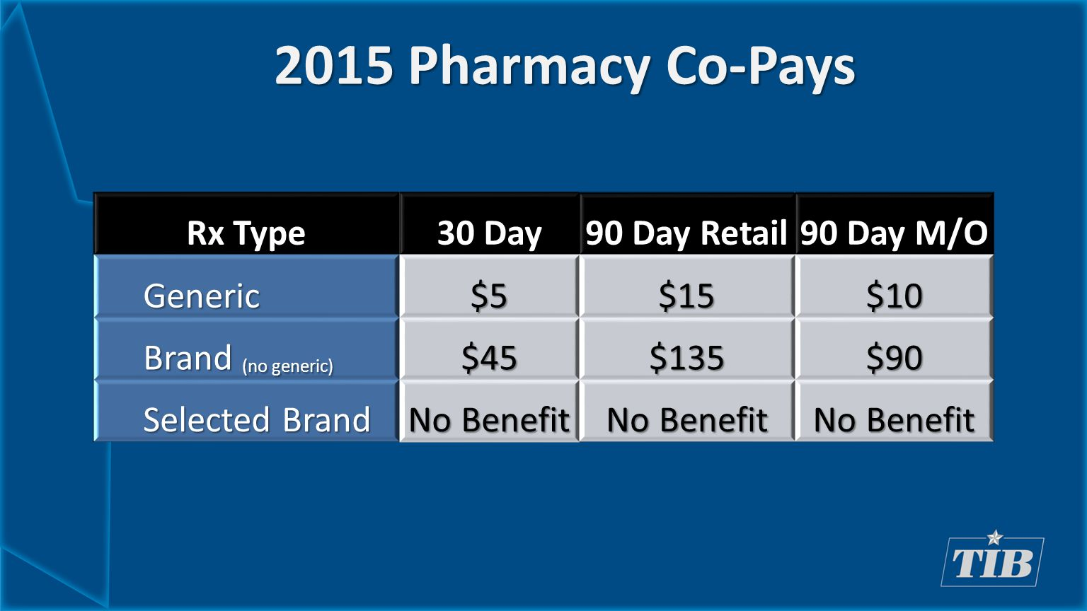 2015 Pharmacy Co-Pays Rx Type 30 Day 90 Day Retail 90 Day M/O Generic$5$15$10 Brand (no generic) $45$135$90 Selected Brand No Benefit