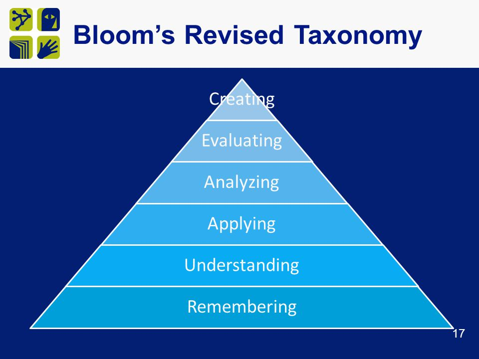 Bloom's Revised Taxonomy 17 Creating Evaluating Analyzing Applying Understanding Remembering