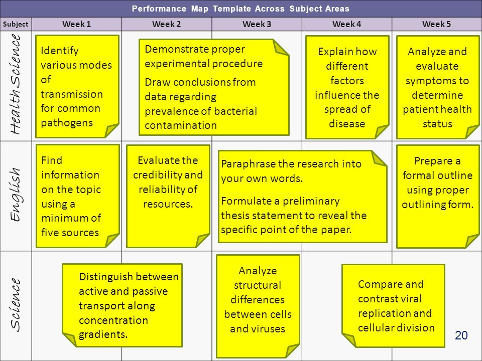 Performance Map Template Across Subject Areas Subject Week 1Week 2Week 3Week 4Week 5 Health Science English Science Find information on the topic using a minimum of five sources Evaluate the credibility and reliability of resources.