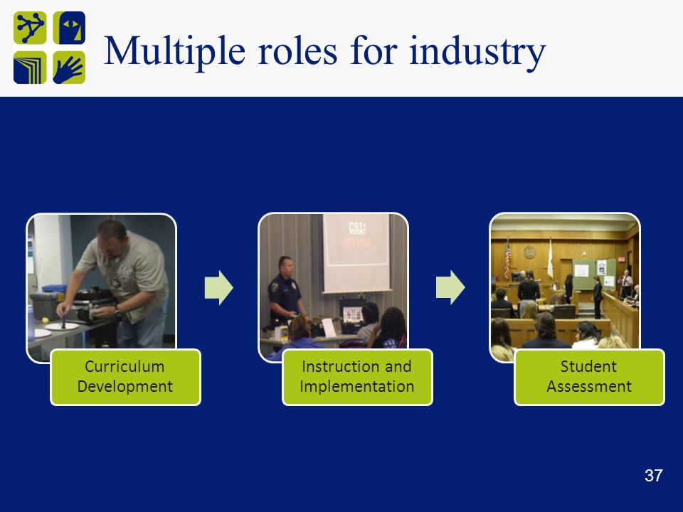 Multiple roles for industry Curriculum Development Instruction and Implementation Student Assessment 37