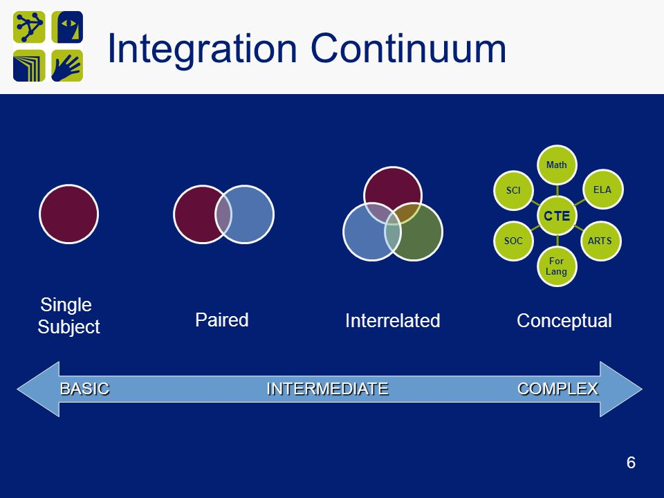 BASIC INTERMEDIATE COMPLEX Integration Continuum CTE MathELAARTS For Lang SOCSCI Single Subject Paired Interrelated Conceptual 6