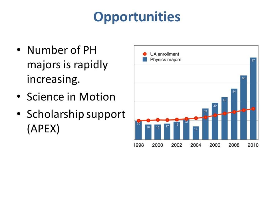 Opportunities Number of PH majors is rapidly increasing.