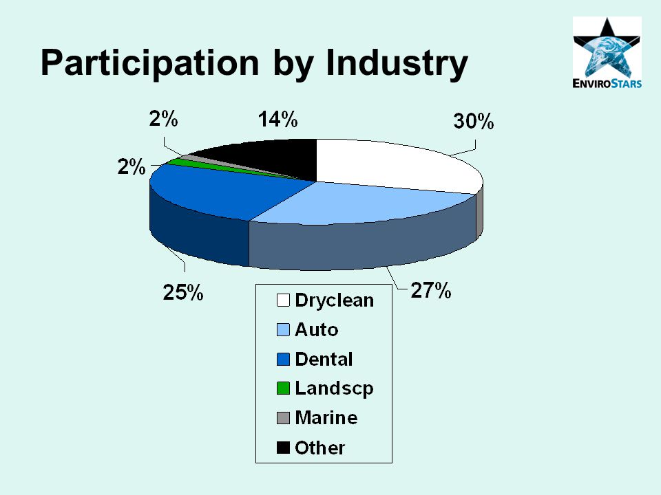 Participation by Industry