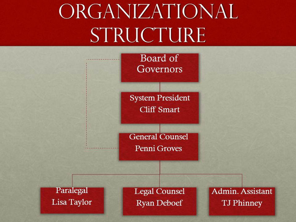 Organizational Structure Board of Governors Paralegal Lisa Taylor Legal Counsel Ryan Deboef Admin.