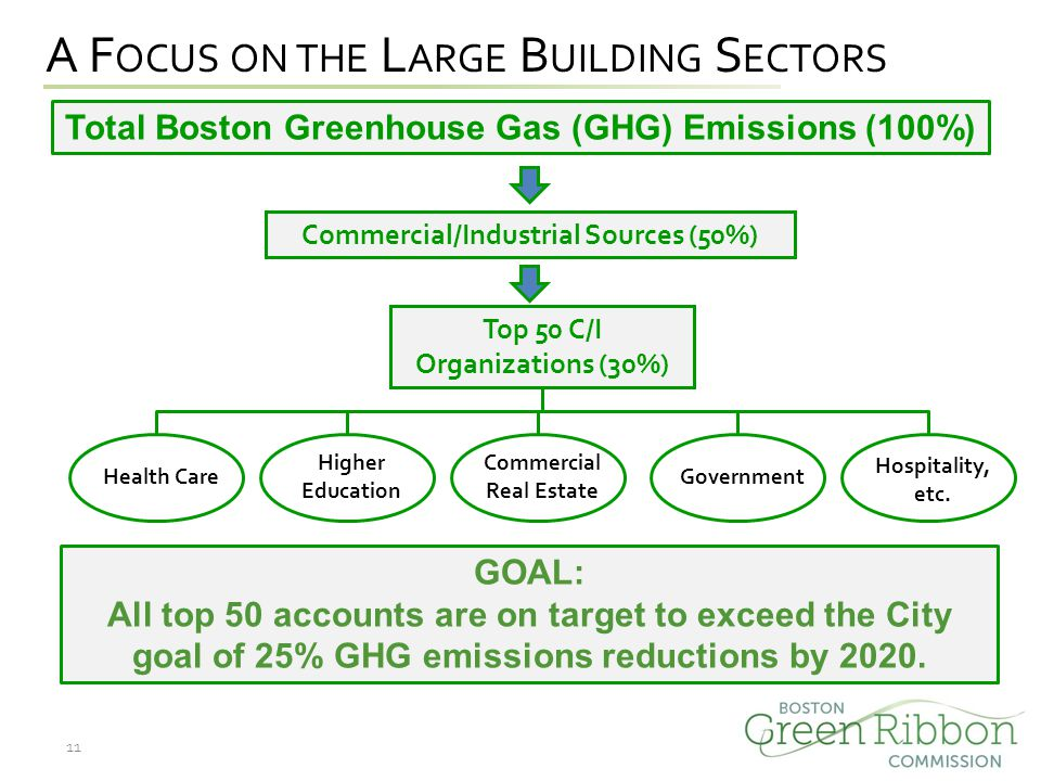 A F OCUS ON THE L ARGE B UILDING S ECTORS Total Boston Greenhouse Gas (GHG) Emissions (100%) Top 50 C/I Organizations (30%) Commercial/Industrial Sources (50%) Health Care Higher Education Commercial Real Estate Government Hospitality, etc.