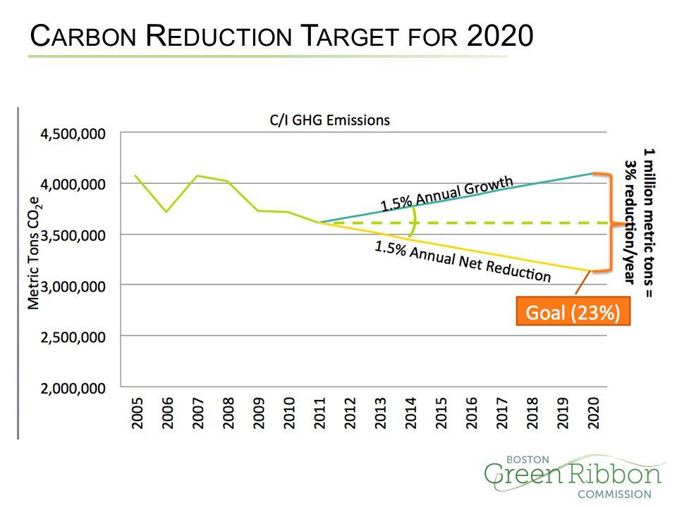 C ARBON R EDUCTION T ARGET FOR 2020