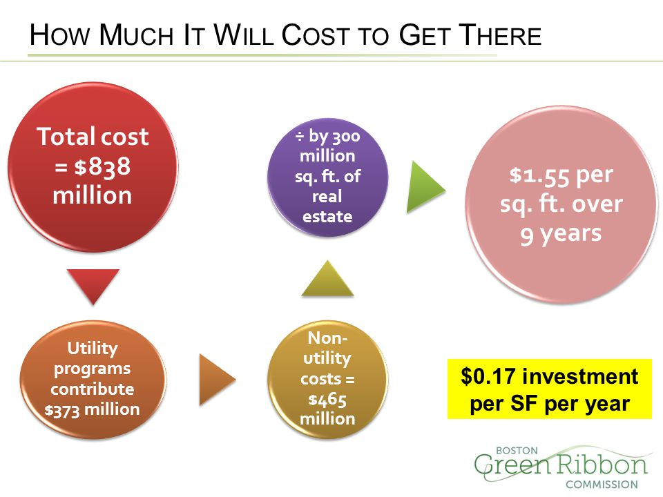 Total cost = $838 million Utility programs contribute $373 million Non- utility costs = $465 million ÷ by 300 million sq.
