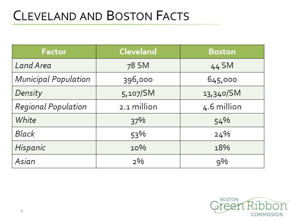 C LEVELAND AND B OSTON F ACTS FactorClevelandBoston Land Area78 SM44 SM Municipal Population396,000645,000 Density5,107/SM13,340/SM Regional Population2.1 million4.6 million White37%54% Black53%24% Hispanic10%18% Asian2%9% 4