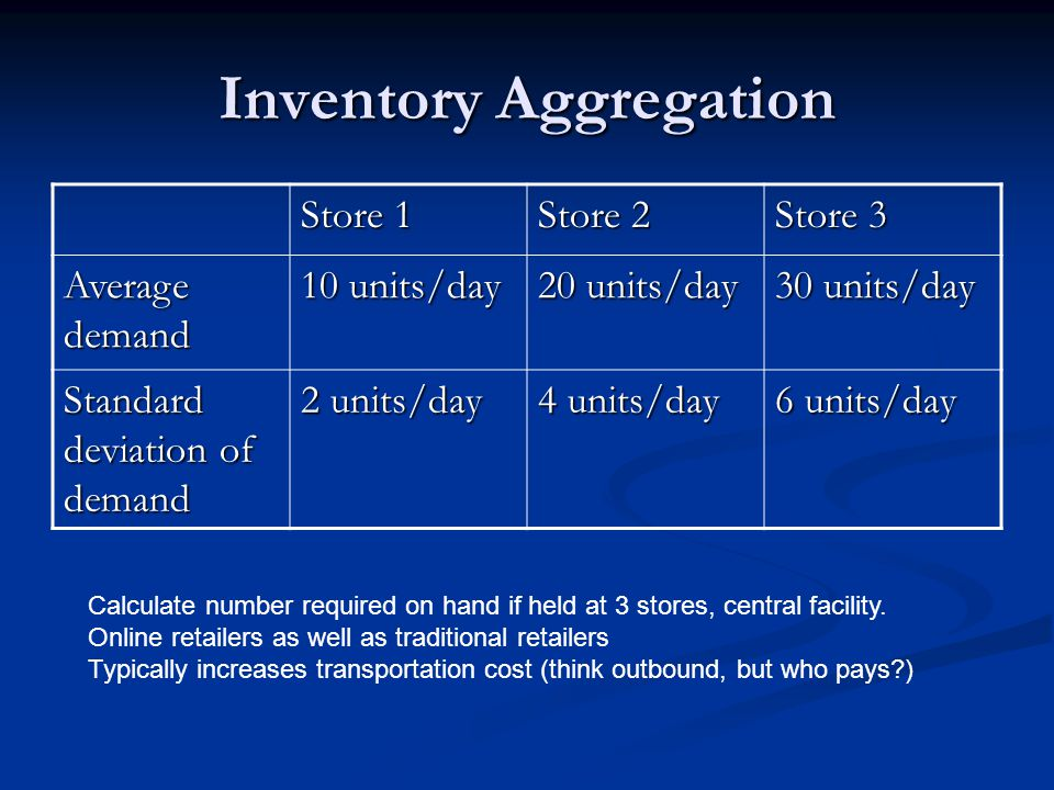 Inventory Aggregation Store 1 Store 2 Store 3 Average demand 10 units/day 20 units/day 30 units/day Standard deviation of demand 2 units/day 4 units/day 6 units/day Calculate number required on hand if held at 3 stores, central facility.