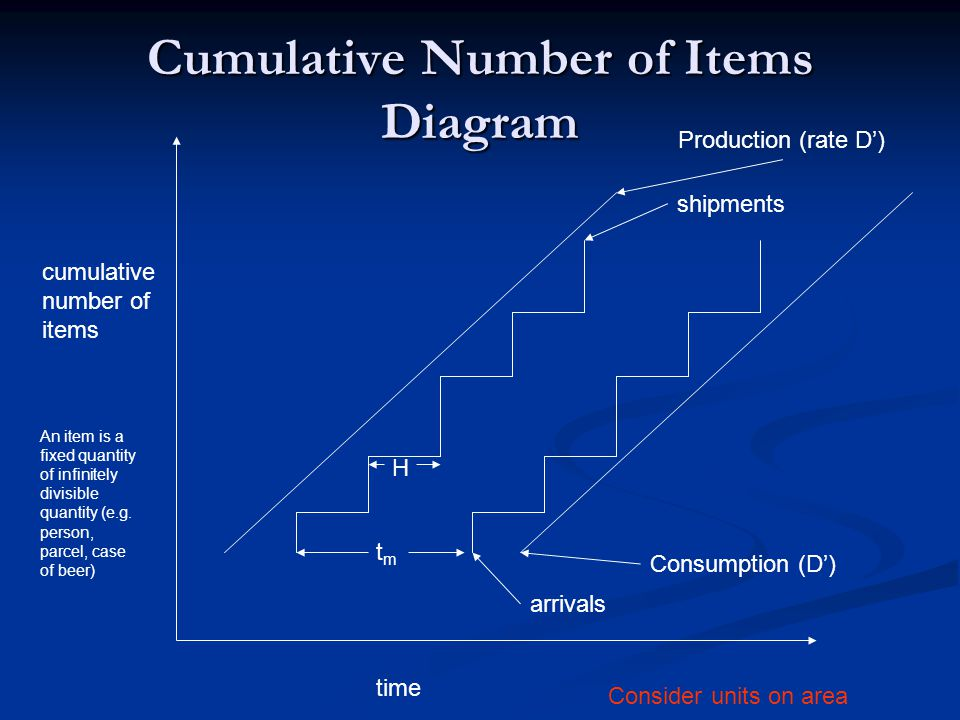 Cumulative Number of Items Diagram time cumulative number of items Production (rate D') shipments arrivals Consumption (D') An item is a fixed quantity of infinitely divisible quantity (e.g.
