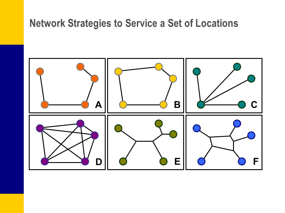 Network Strategies to Service a Set of Locations ABC D EF