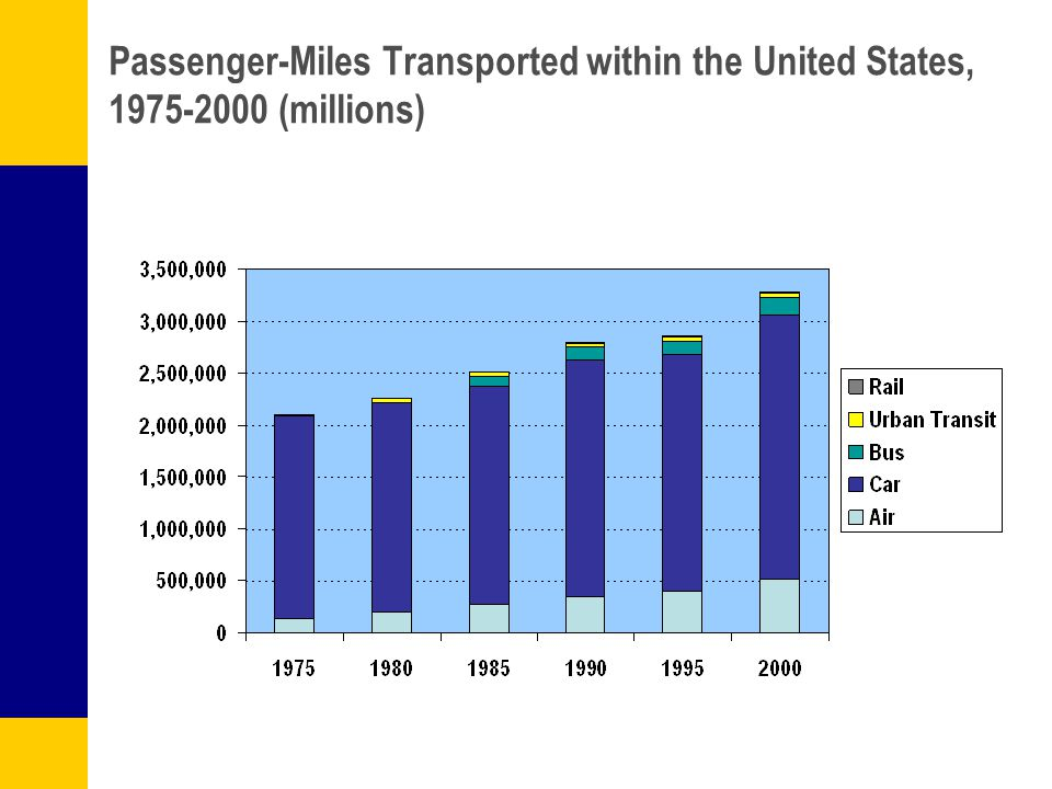 Passenger-Miles Transported within the United States, 1975-2000 (millions)