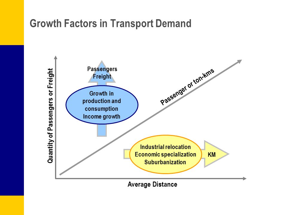 Growth Factors in Transport Demand Quantity of Passengers or Freight Average Distance Growth in production and consumption Income growth Industrial re