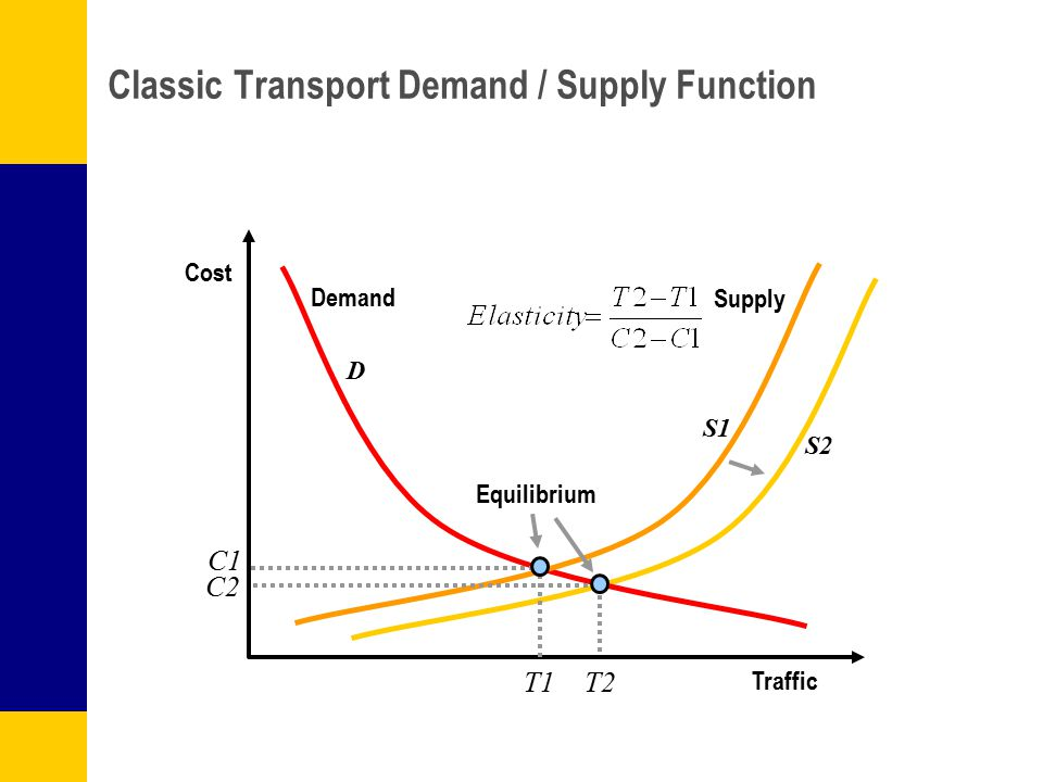 Classic Transport Demand / Supply Function Traffic Cost Demand Supply T1 C1 D S1 S2 C2 T2 Equilibrium