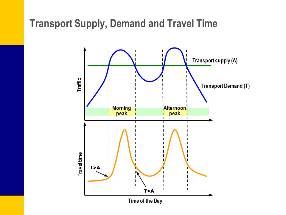 T>A T<A Transport Supply, Demand and Travel Time Transport supply (A) Transport Demand (T) Time of the Day Travel time Morning peak Afternoon peak Tra