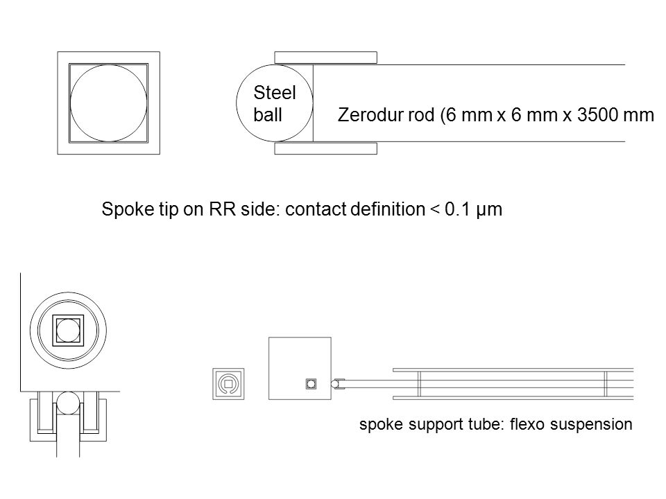 Spoke tip on RR side: contact definition < 0.1 μm Steel ball Zerodur rod (6 mm x 6 mm x 3500 mm spoke support tube: flexo suspension