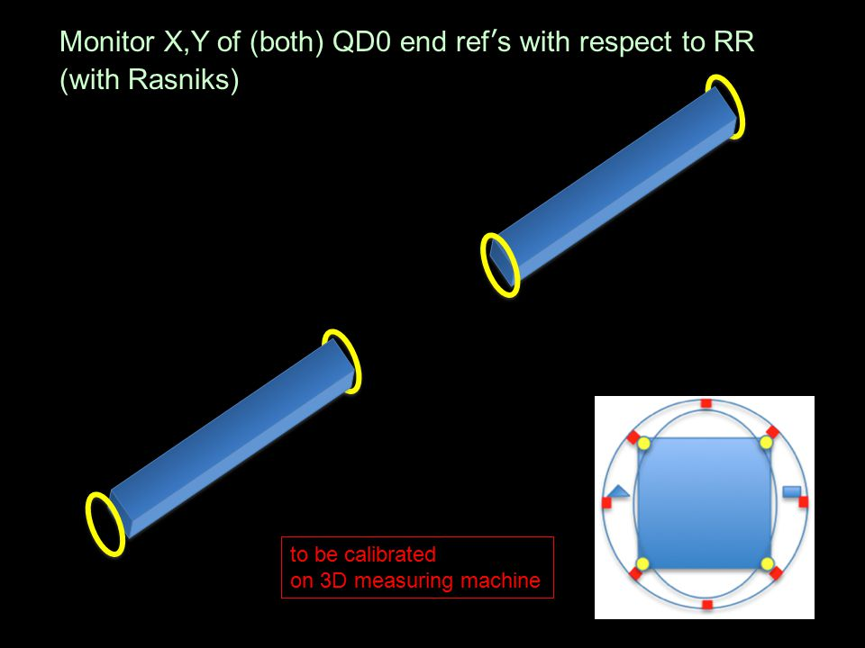 Monitor X,Y of (both) QD0 end ref's with respect to RR (with Rasniks) to be calibrated on 3D measuring machine