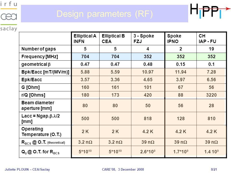 Juliette PLOUIN – CEA/SaclayCARE'08, 3 December 2008 8/21 Design parameters (RF) Elliptical A INFN Elliptical B CEA 3 - Spoke FZJ Spoke IPNO CH IAP - FU Number of gaps554219 Frequency [MHz]704 352 geometrical  0.47 0.480.150.1 Bpk/Eacc [mT/(MV/m)]5.885.5910.9711.947.28 Epk/Eacc3.573.364.653.976.56 G [Ohm]1601611016756 r/Q [Ohms]180173420883220 Beam diameter aperture [mm] 80 505628 Lacc = Ngap.
