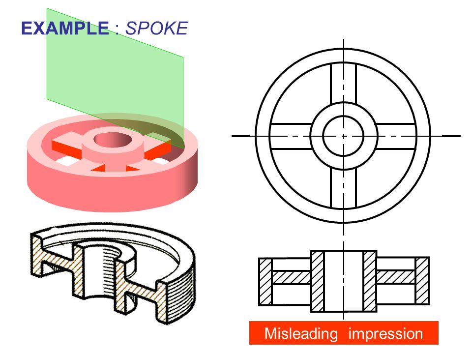 EXAMPLE : SPOKE Misleading impression