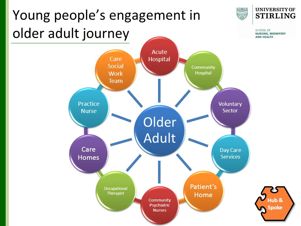 Young people's engagement in older adult journey Older Adult Acute Hospital Community Hospital Voluntary Sector Day Care Services Patient's Home Community Psychiatric Nurses Occupational Therapist Care Homes Practice Nurse Care Social Work Team Hub & Spoke
