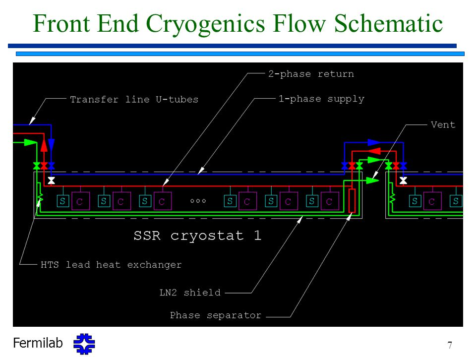 Fermilab 7 Front End Cryogenics Flow Schematic