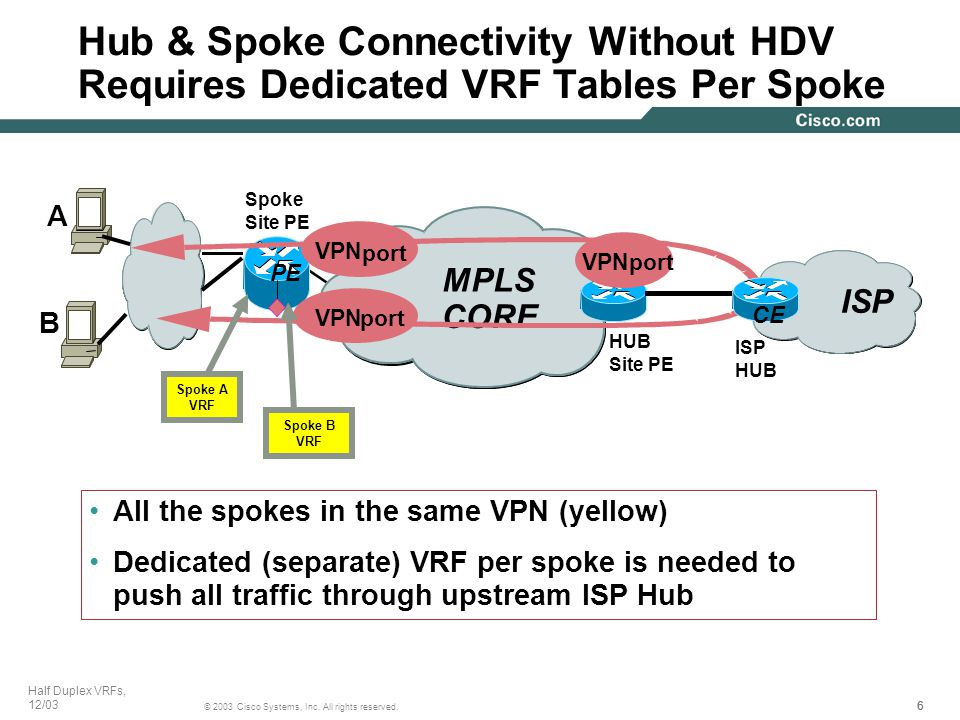 666 © 2003 Cisco Systems, Inc. All rights reserved. Half Duplex VRFs, 12/03 PE MPLS CORE ISP HUB VPN port VPNport VPNport A B All the spokes in the sa
