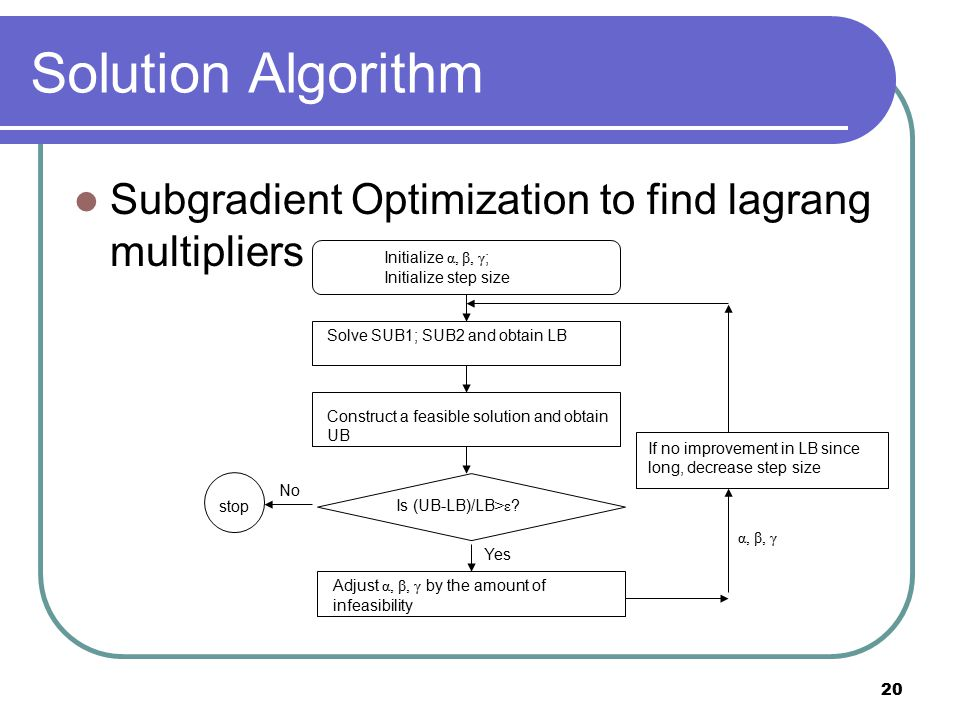 20 Solution Algorithm Subgradient Optimization to find lagrang multipliers Initialize α, β, γ ; Initialize step size Is (UB-LB)/LB >ε .