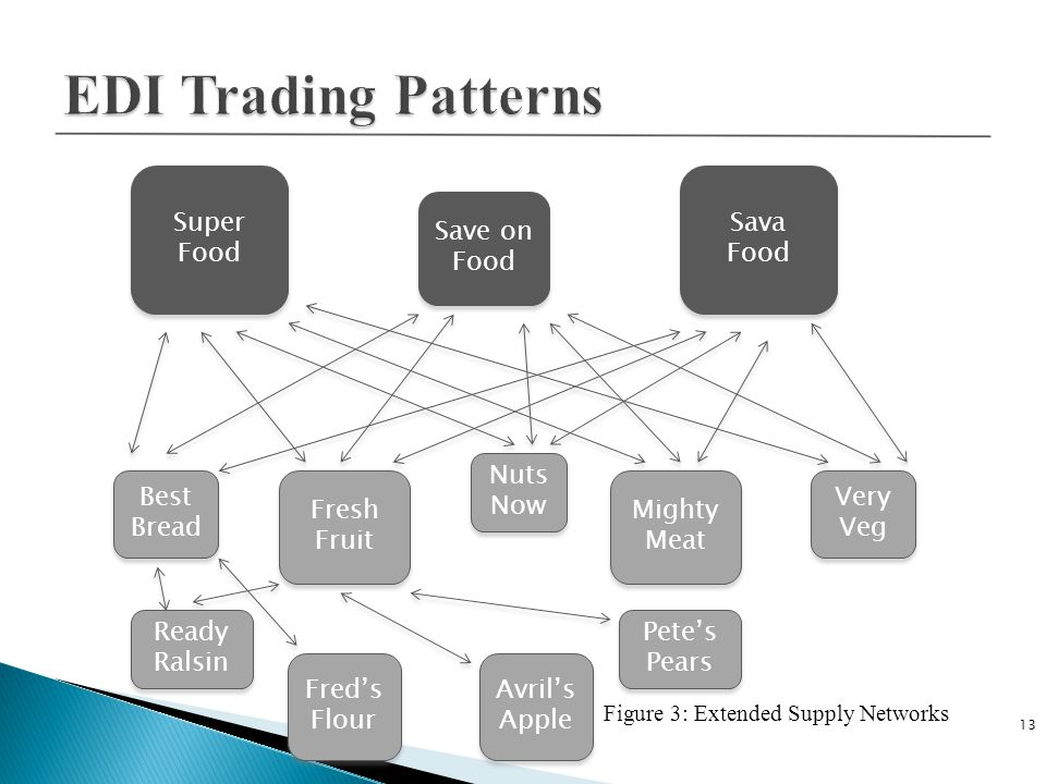 Figure 3: Extended Supply Networks 13 Super Food Sava Food Save on Food Fresh Fruit Mighty Meat Nuts Now Very Veg Best Bread Fred's Flour Avril's Apple Pete's Pears Ready Ralsin
