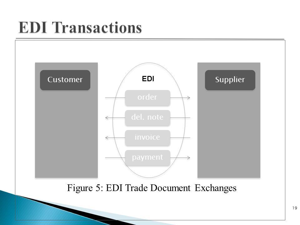Figure 5: EDI Trade Document Exchanges 19 Customer Supplier order del. note invoice payment EDI