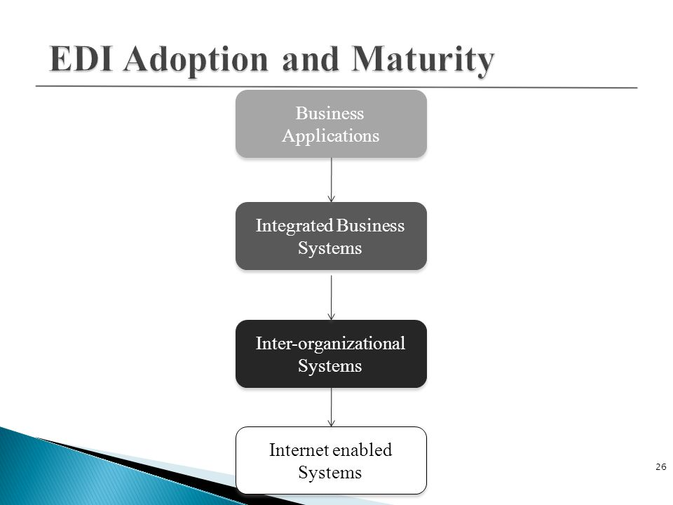 26 Business Applications Business Applications Internet enabled Systems Internet enabled Systems Inter-organizational Systems Inter-organizational Systems Integrated Business Systems Integrated Business Systems