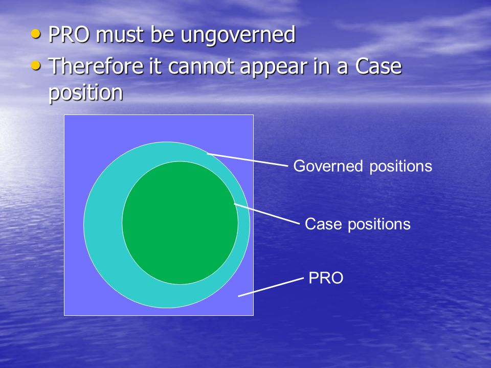 PRO must be ungoverned PRO must be ungoverned Therefore it cannot appear in a Case position Therefore it cannot appear in a Case position Governed positions Case positions PRO