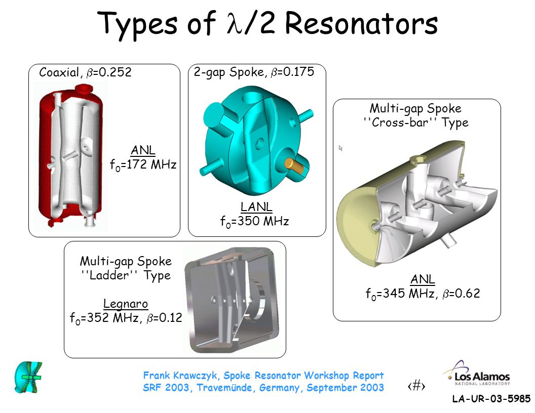 Frank Krawczyk, Spoke Resonator Workshop Report SRF 2003, Travemünde, Germany, September 2003 6 LA-UR-03-5985 Advantages of Spoke Resonators ● Suitable for bridging the gap between very low  s (<0.1) and  s, where elliptical resonators become useful (≈ 0.5) ● Stable field profile due to high cell-to-cell coupling ● Mechanically more stable than /4 (and ) resonators ● Large number of degrees of freedom for RF-design ● Can support high field levels even at low  (low peak field ratios) ● No clear-cut transition energy from spokes to elliptical resonators: – At given f 0 more compact than elliptical resonators – For given size extends operability at 4K ● Stackable, can be operated as multi-gap device