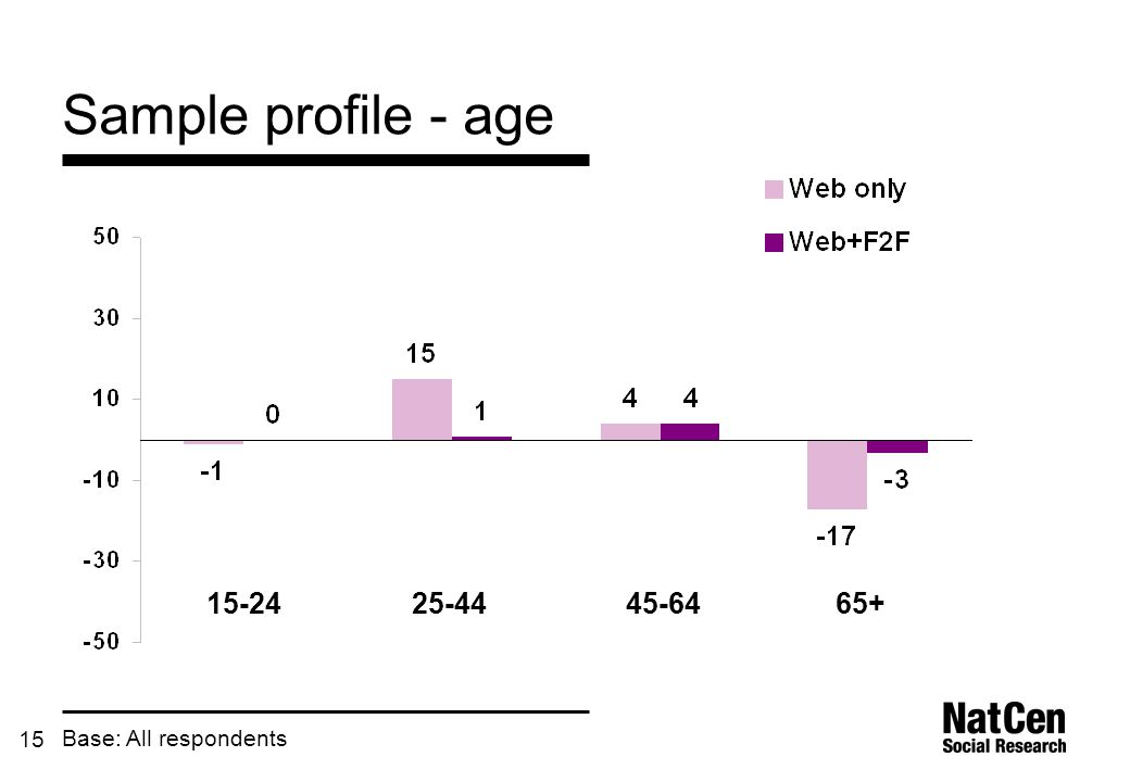 15 Sample profile - age Base: All respondents 15-2425-4445-6465+