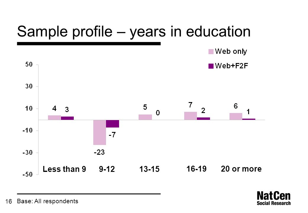16 Sample profile – years in education Base: All respondents Less than 99-1213-15 16-1920 or more