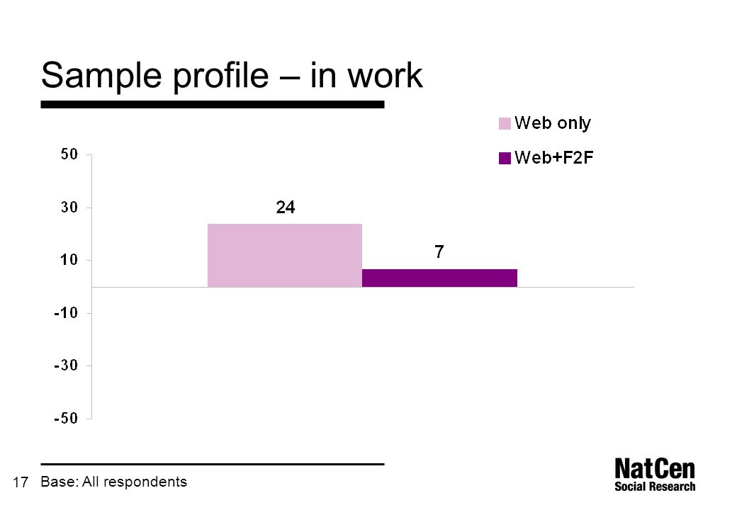 17 Sample profile – in work Base: All respondents