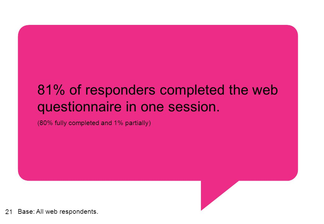 21 81% of responders completed the web questionnaire in one session. (80% fully completed and 1% partially) Base: All web respondents.