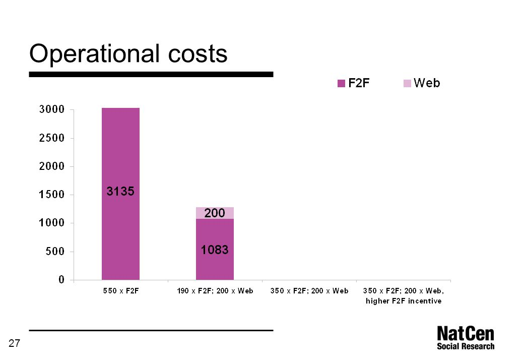 27 Operational costs