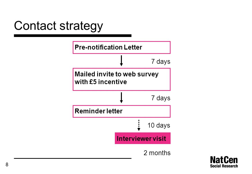 8 Contact strategy Pre-notification Letter Reminder letter Mailed invite to web survey with £5 incentive Interviewer visit 7 days 10 days 2 months