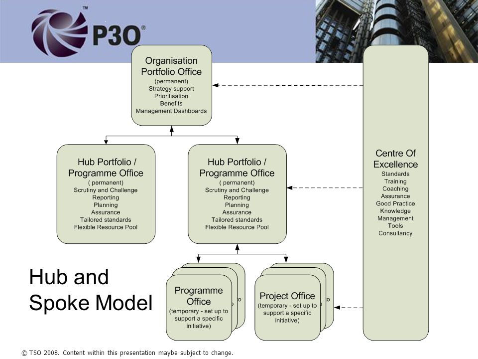 © TSO 2008. Content within this presentation maybe subject to change. Hub and Spoke Model