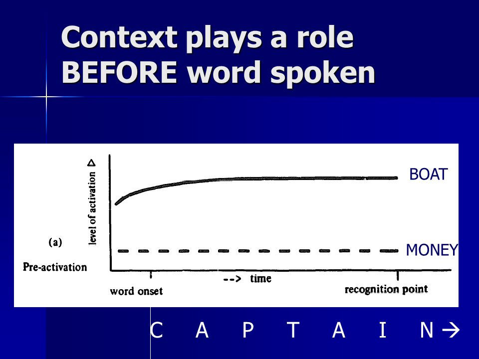 Context plays a role BEFORE word spoken C A P T A I N  BOAT MONEY