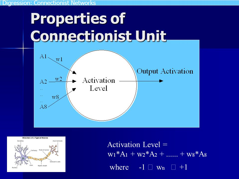Properties of Connectionist Unit Activation Level = w 1 *A 1 + w 2 *A 2 +...... + w 8 *A 8 where -1  w n  +1 Digression: Connectionist Networks
